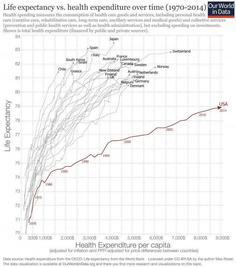 Life Expectancy vs. Health Expenditure per capita graphic